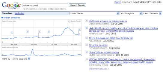 "Google ""Online Coupons"" Search Trends"
